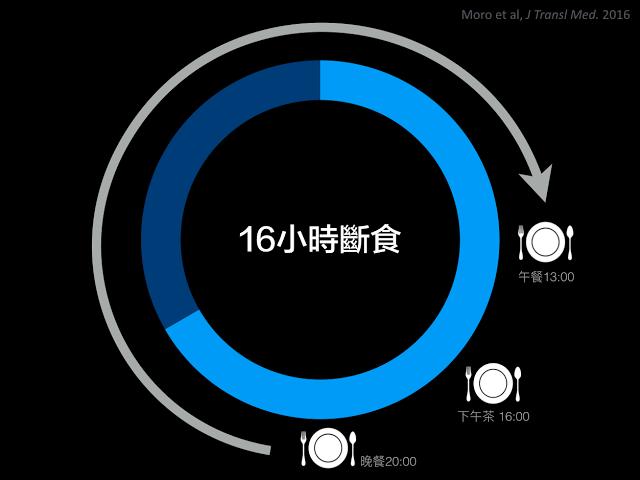 【新知】不吃早餐好处多多?16/8间歇性断食法